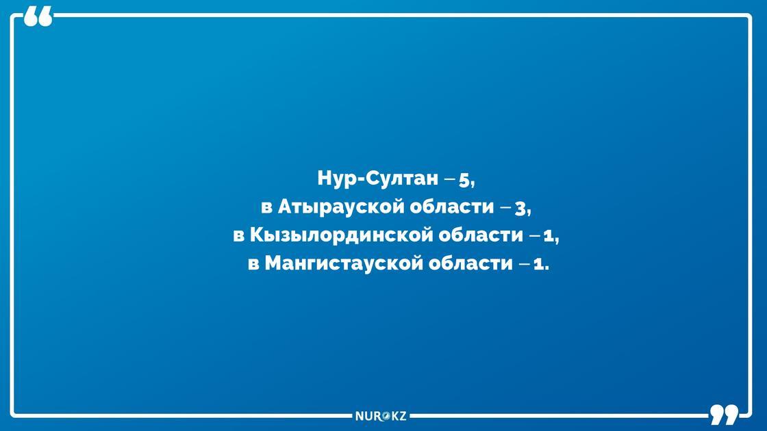 110 пациентов излечились от коронавируса в Казахстане