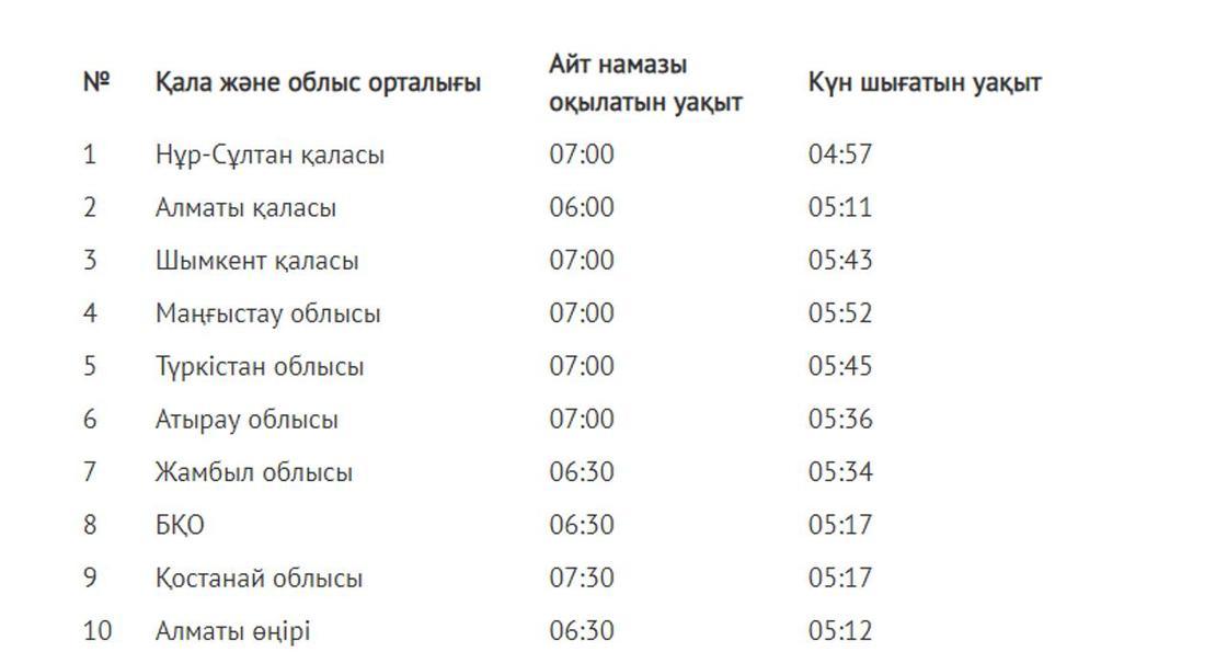 Фото: muftyat.kz сайтынан скриншот