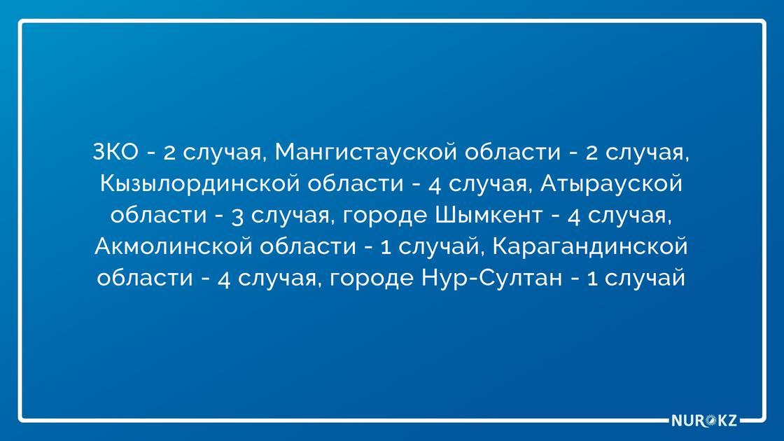 Еще 21 случай заражения коронавирусом выявили в Казахстане: данные на утро 10 апреля