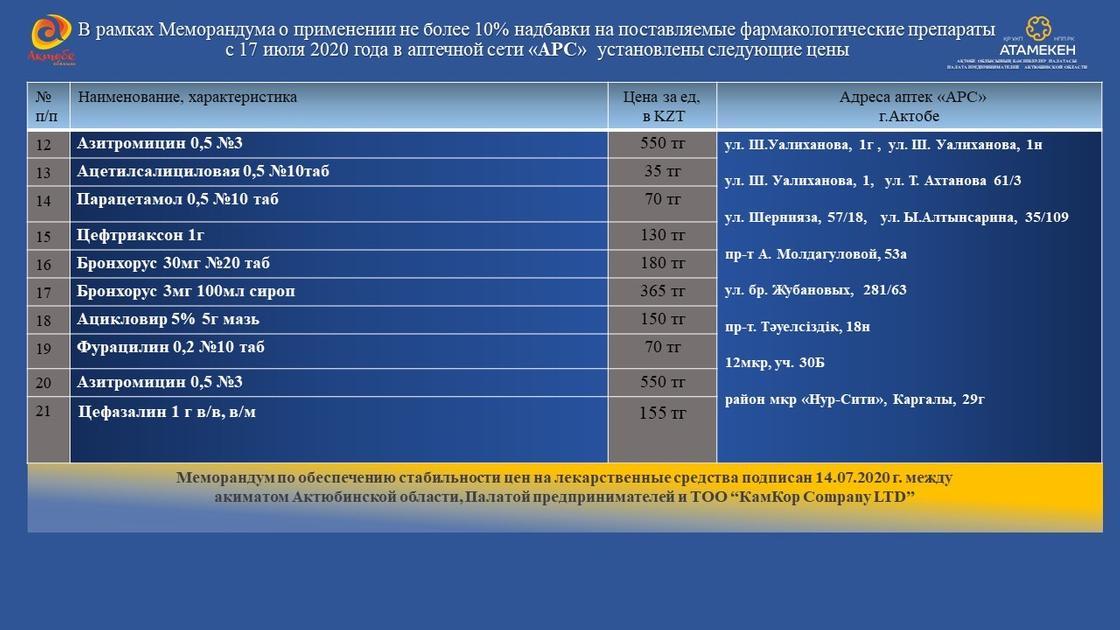 Вторая партия противовирусных препаратов российского производства поступила в Актобе