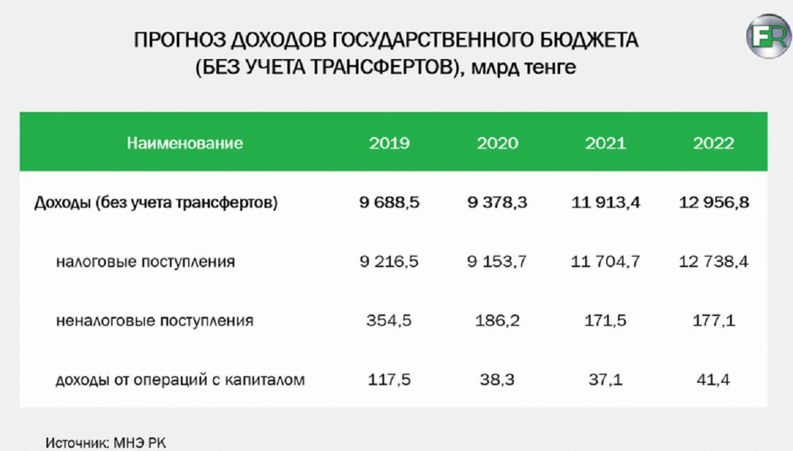 """Что такое """"утечка капитала"""" и каковы ее последствия для Казахстана"""