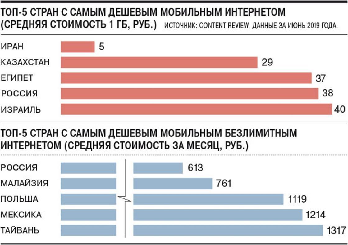 Самый дешевый мобильный интернет в мире: Казахстан на втором месте