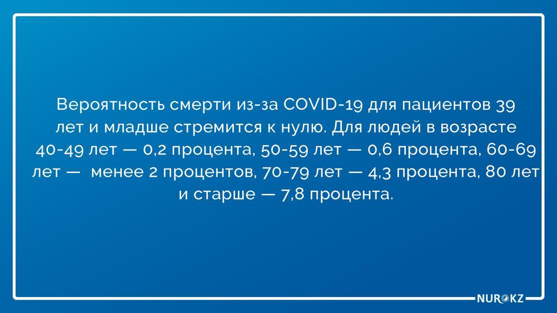 Подсчитана вероятность смерти от коронавируса в зависимости от возраста