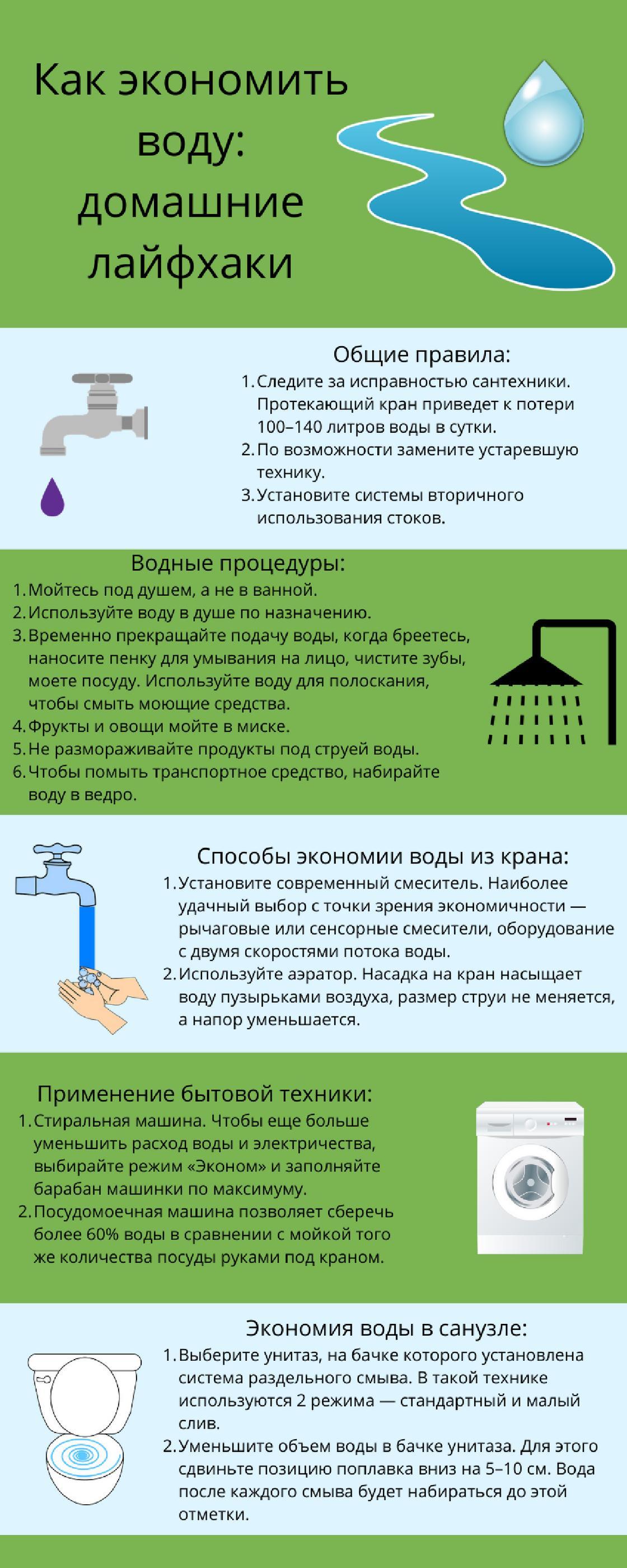 Инфографика: как экономить воду