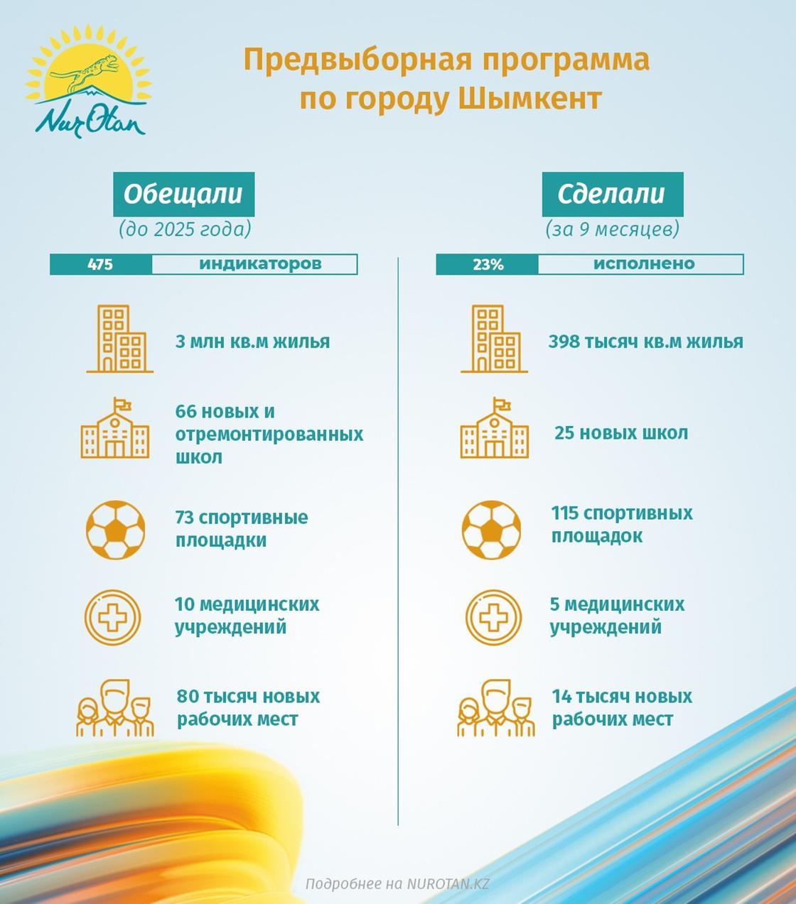 Предвыборная кампания по городу Шымкент