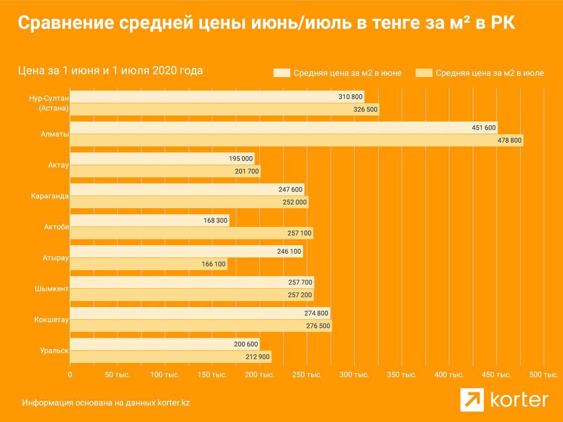 Как изменились цены на новое жилье за первую половину лета в Казахстане