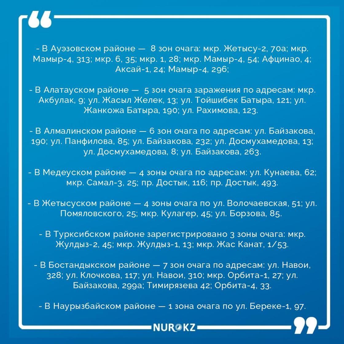 Ограничения сняли с 16 очагов распространения COVID-19 в Алматы