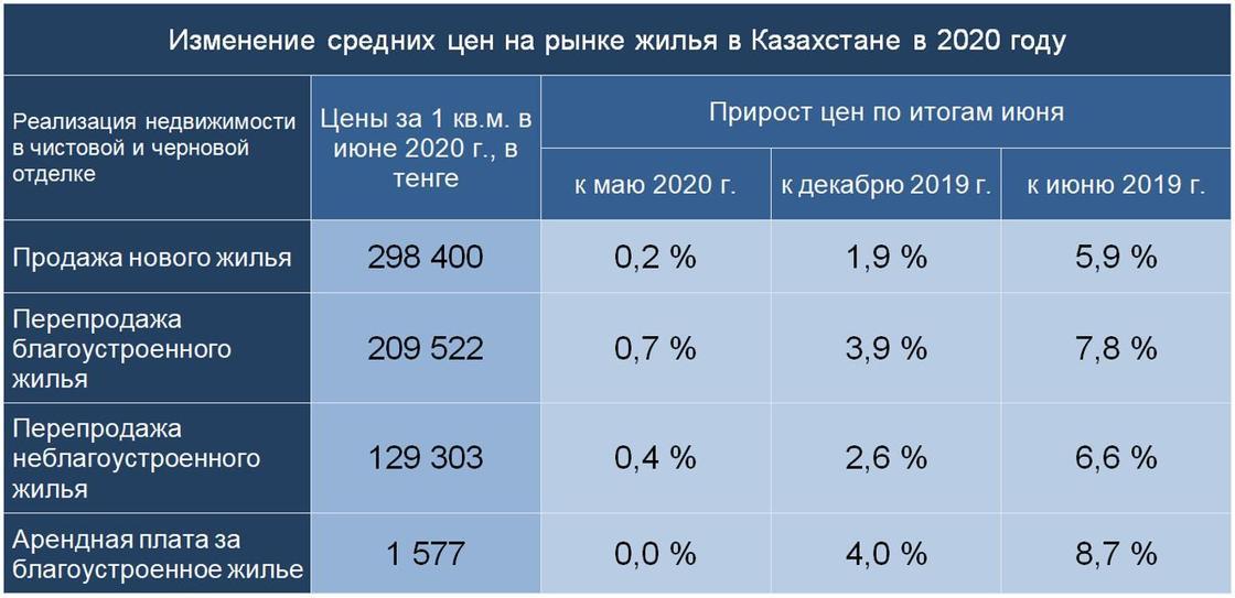 Недвижимость снова подорожала в Казахстане