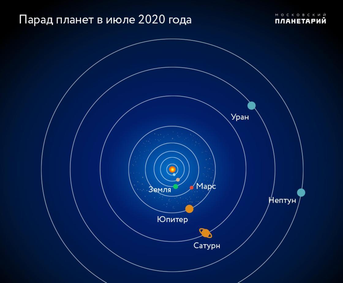 Парад планет в июле 2020 года