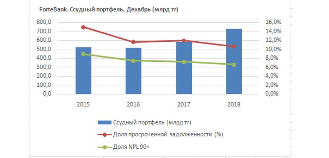 Fortebank ҚР банктерінің арасында кредит беру көлемі жағынан көш бастады