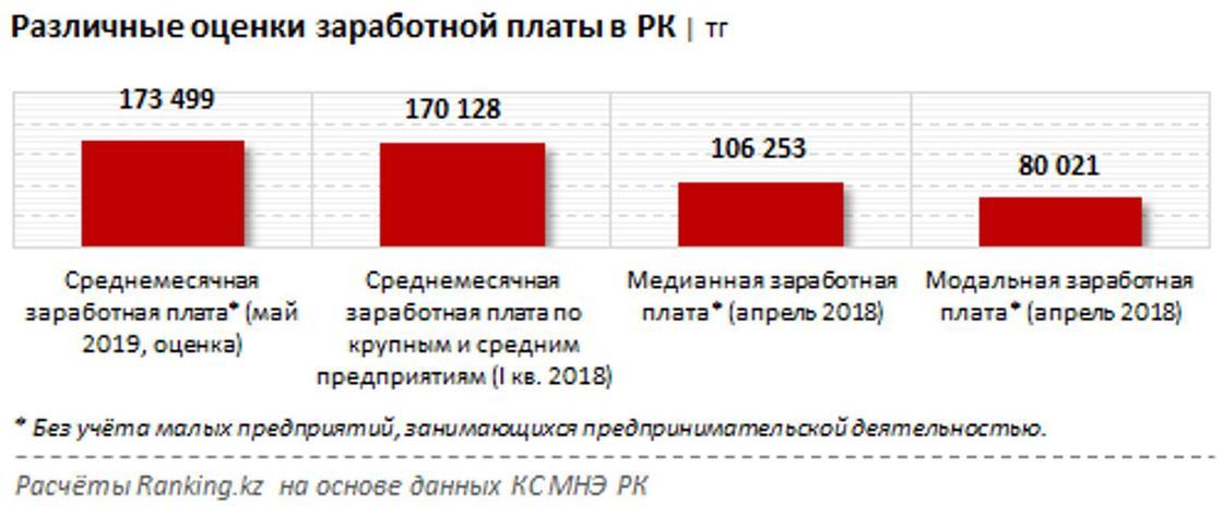 Стала известна среднемесячная зарплата в Казахстане