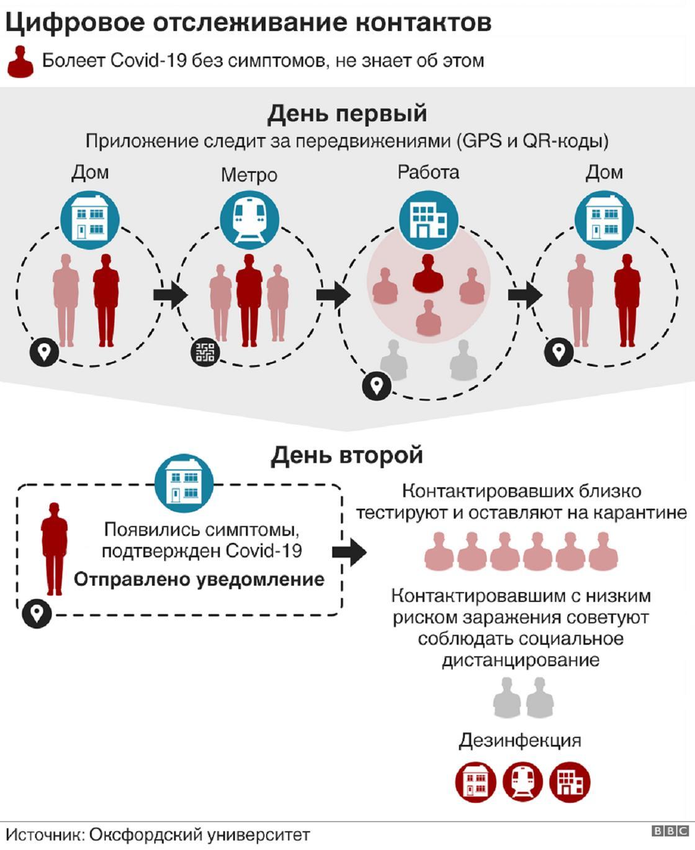 Коронавирус: в Британии и США вводят цифровое отслеживание контактов