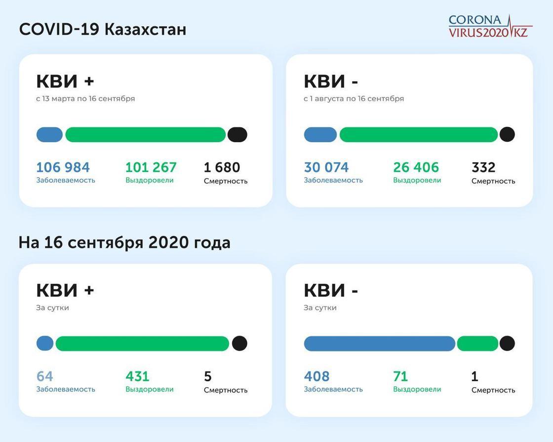 Статистика по заболеваемости КВИ и пневмонией на 16 сентября 2020 года