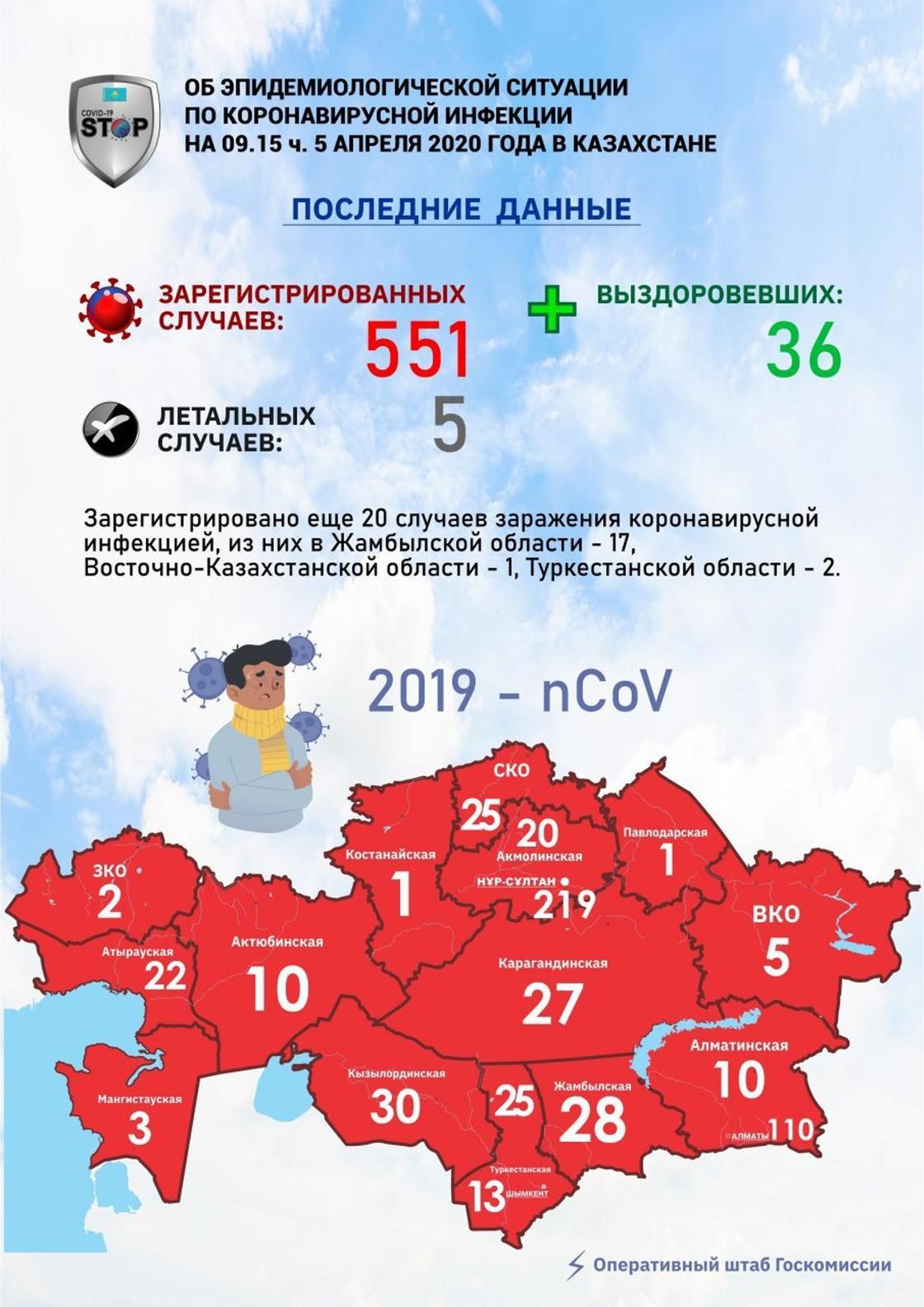 Еще 20 случаев коронавируса в Казахстане: статистика на утро 5 апреля