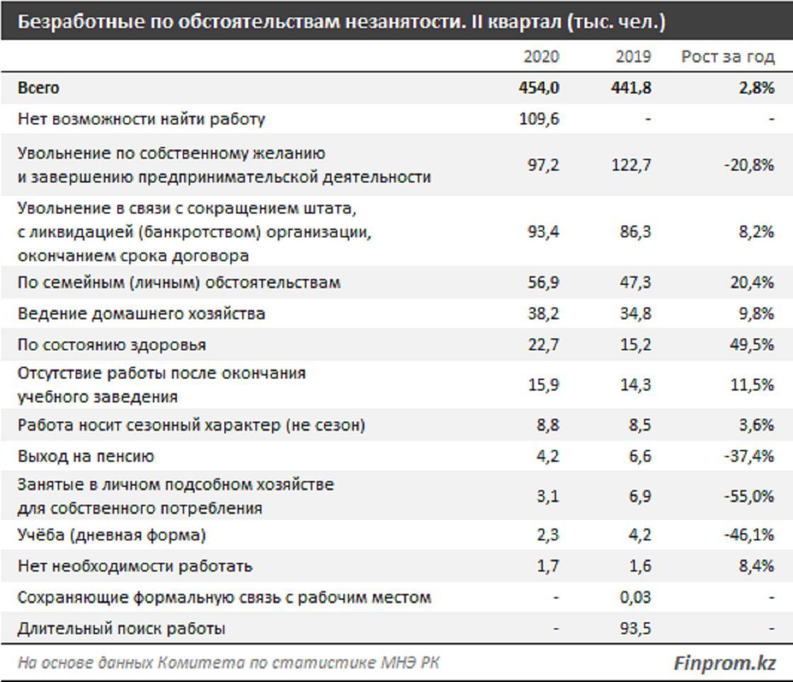 Таблица с причинами безработицы