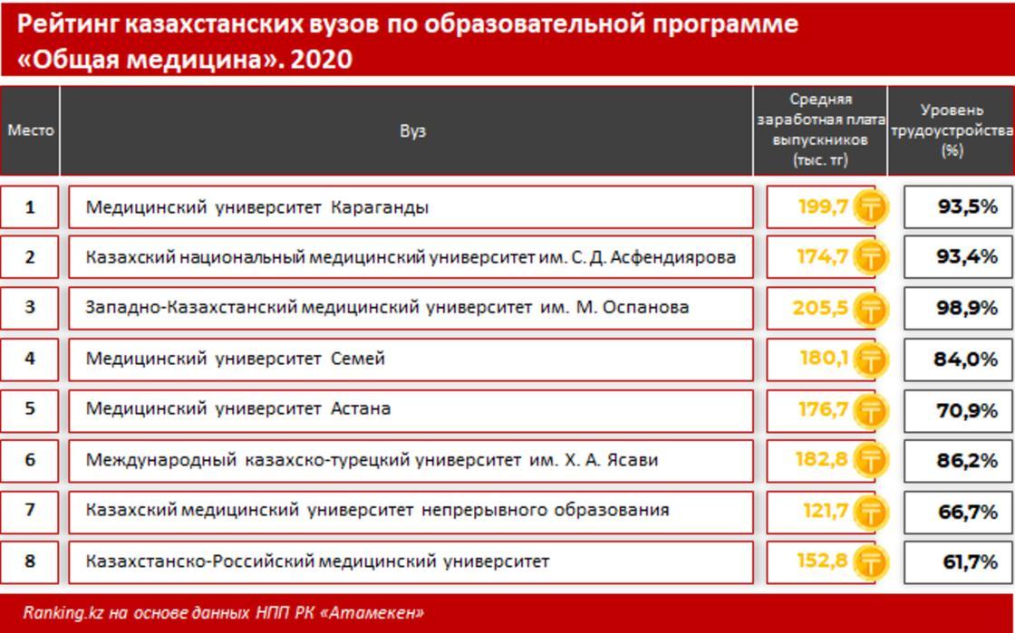 """Рейтинг казахстанских вузов по образовательной программе """"Общая медицина"""". 2020 год"""