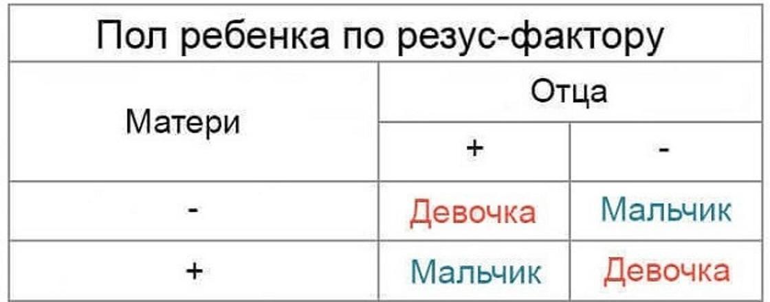 Таблица определения пола ребенка по резусу