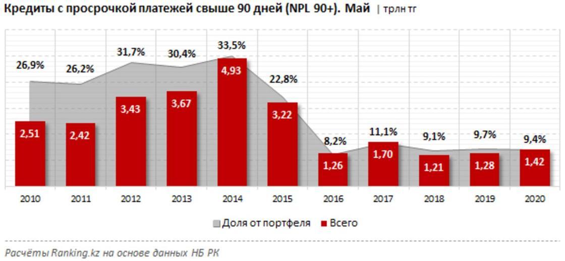 Более 15 трлн тенге должны казахстанцы банкам второго уровня