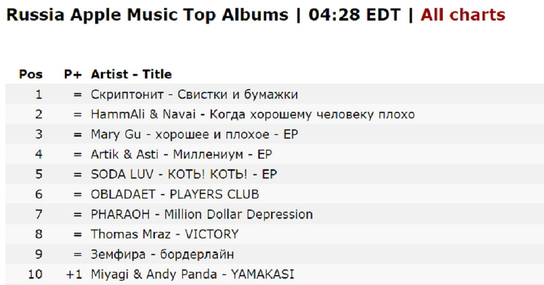 Russia Apple Music Top Albums