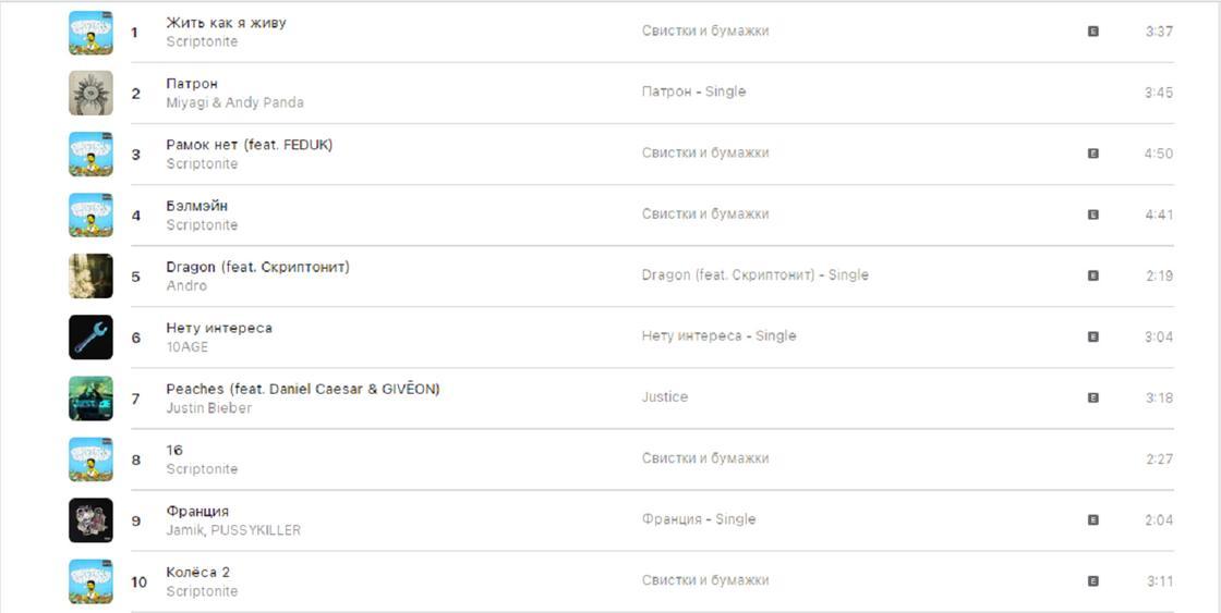 Top 100: Kazakhstan Apple Music