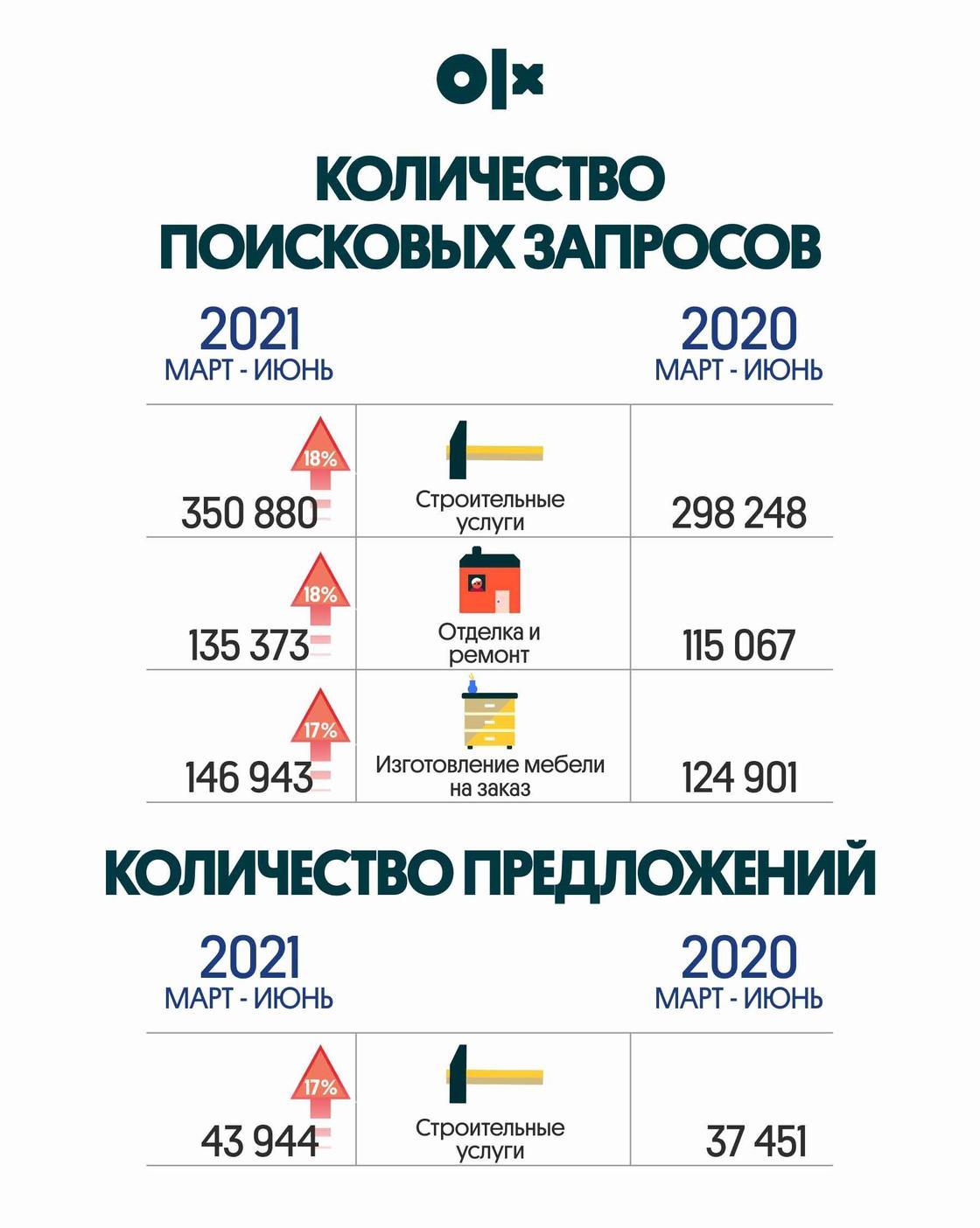 Инфографика OLX
