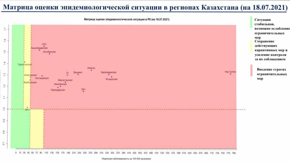 Матрица оценки эпидситуации по регионам РК