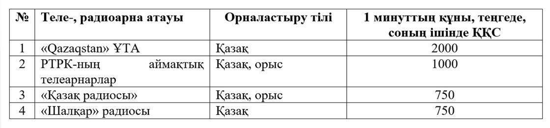 «Қазақстан» РТРК» АҚ-ның кандидаттарға арналған ақпараттық хабарламасы