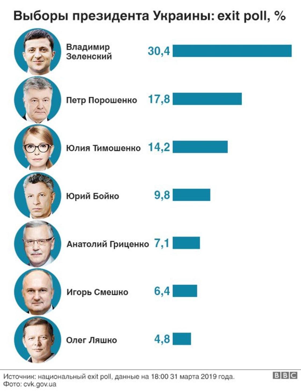 Украина президент сайлауының алғашқы экзитполы: Екінші айналымға Зеленский мен Порошенко өтеді