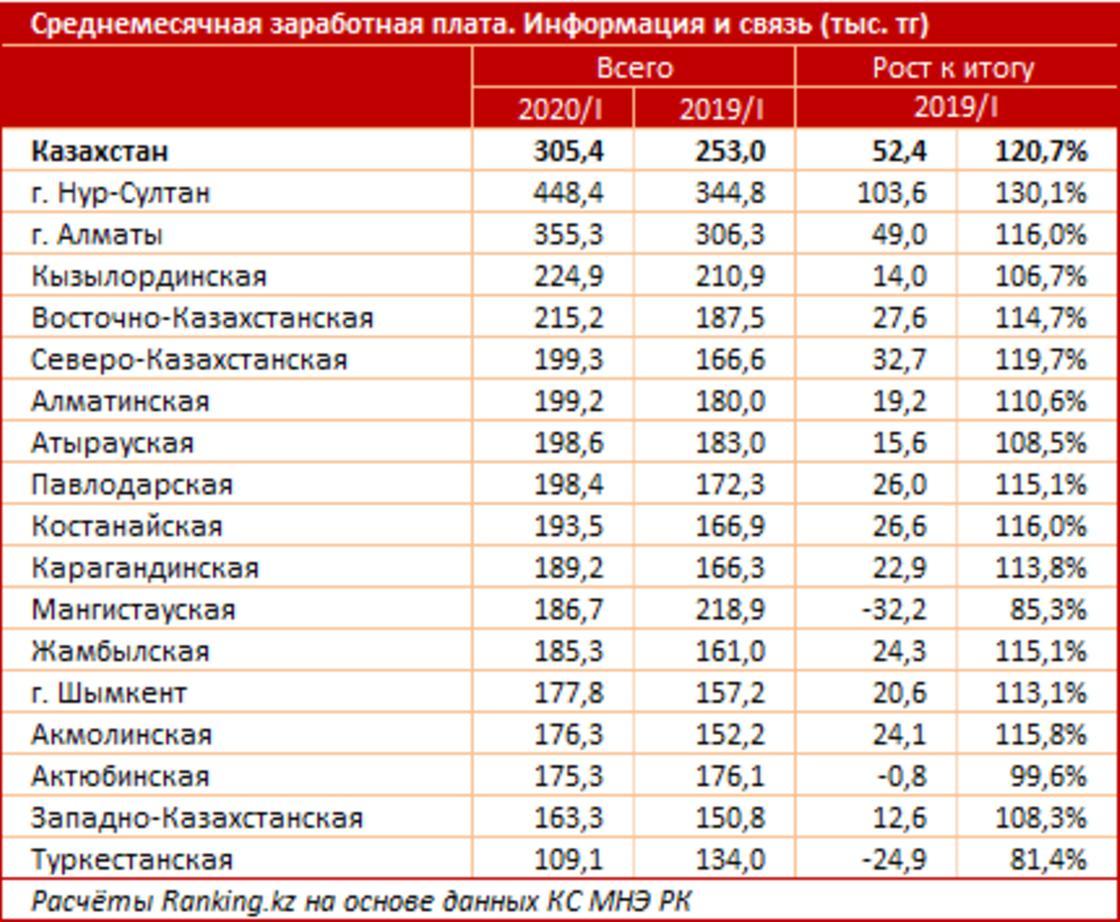 Сколько зарабатывают журналисты и связисты в Казахстане