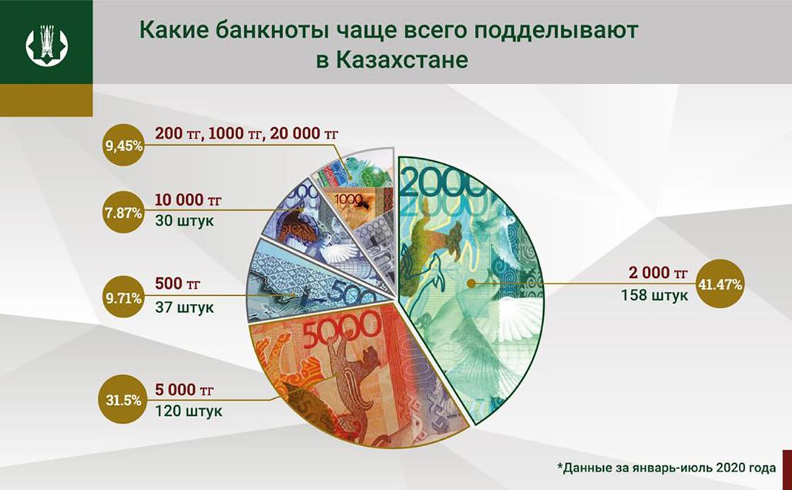 Статистика по подделыванию банкнот за 2020 год в Казахстане