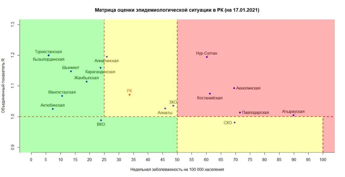 Матрица оценки эпидемиологической ситуации в регионах Казахстана