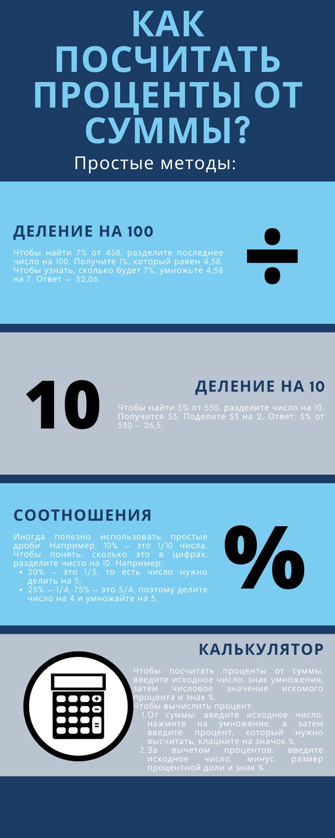 Как посчитать проценты от суммы: простые способы