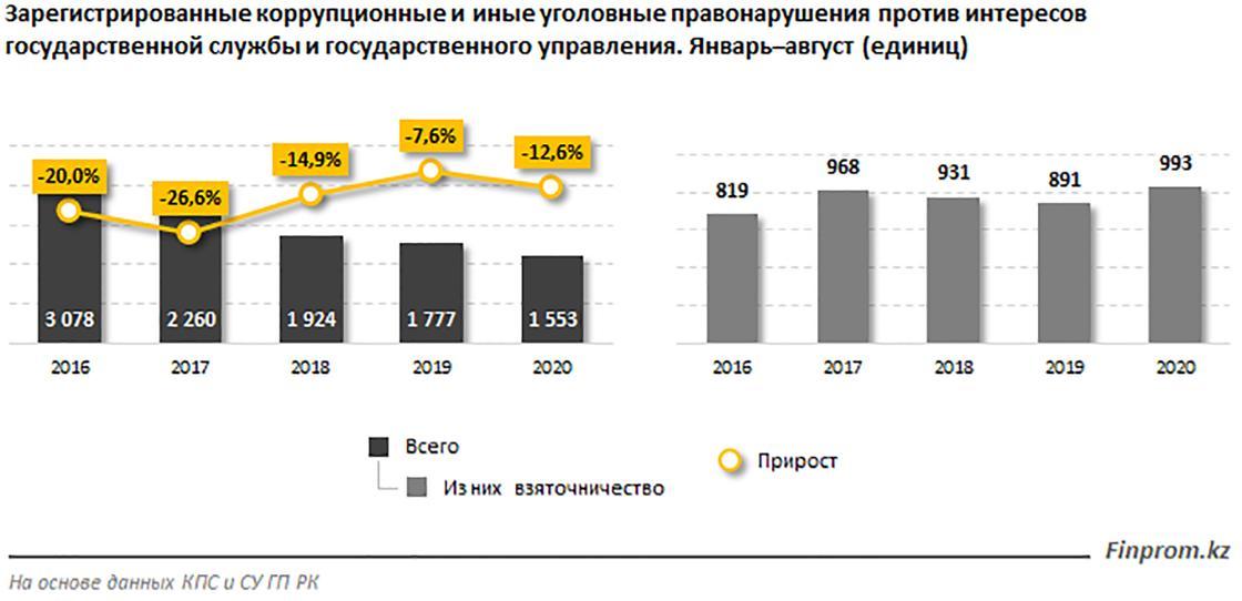 График по коррупционным преступлениям за 2020 год