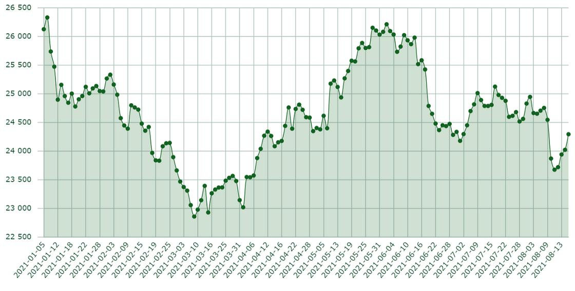 Диаграмма с данными