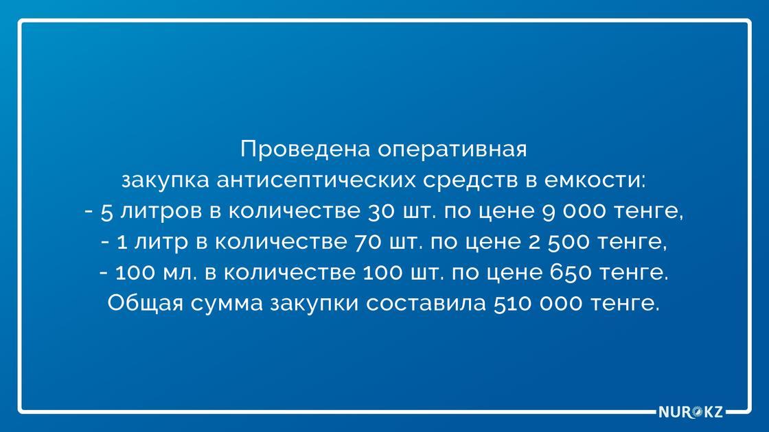 Антисептики продавали по завешенным ценам в Шымкенте