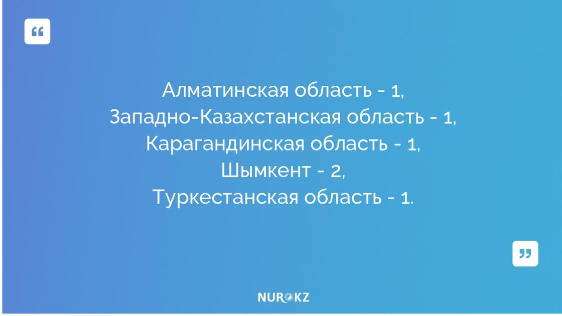 Еще 6 случаев заражения коронавирусом выявили в Казахстане: данные на утро 12 апреля