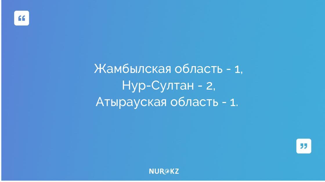 Еще 4 казахстанца заразились коронавирусом