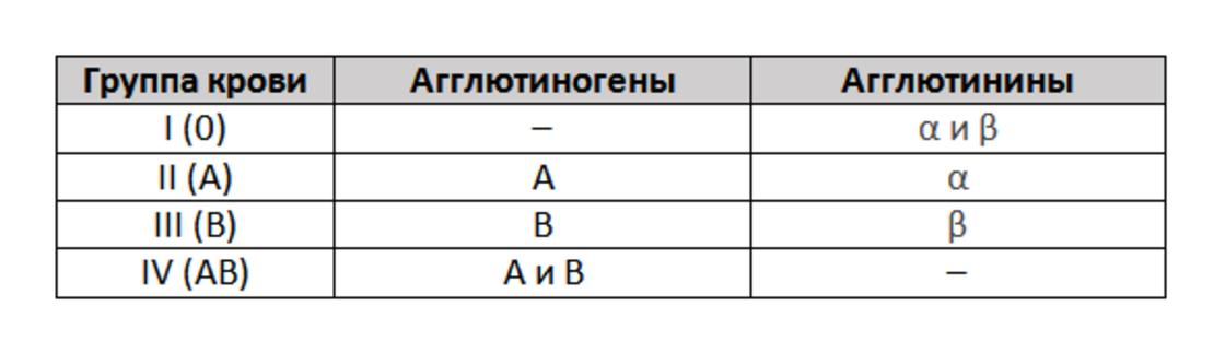 Таблица с буквенным обозначением групп крови