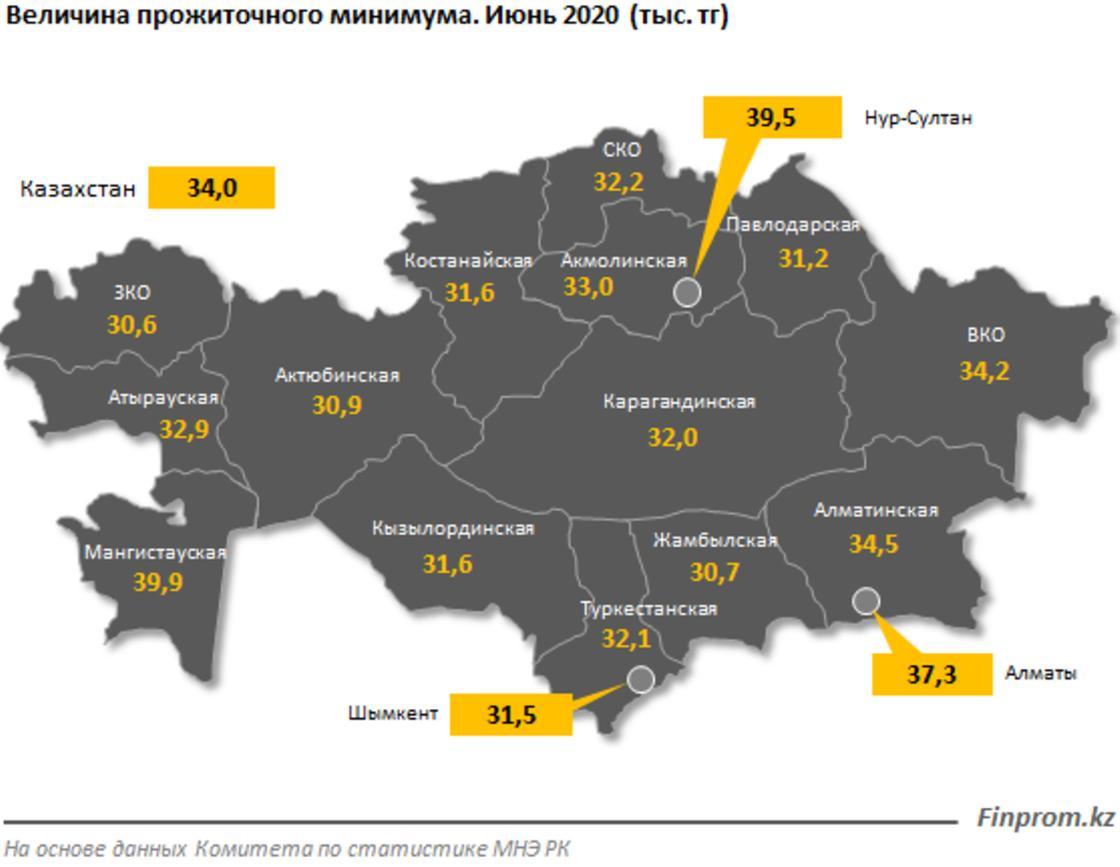 Уровень прожиточного минимума вырос в Казахстане
