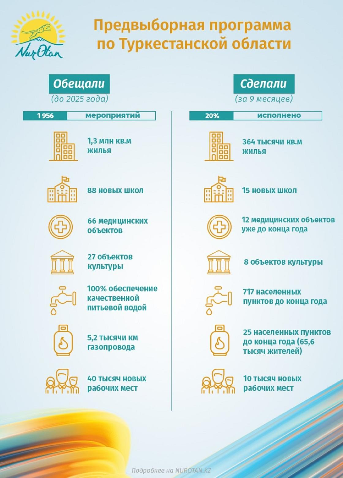 Программа партии Nur Otan
