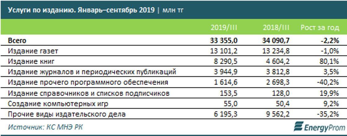 Учебники и газеты в Казахстане подорожали