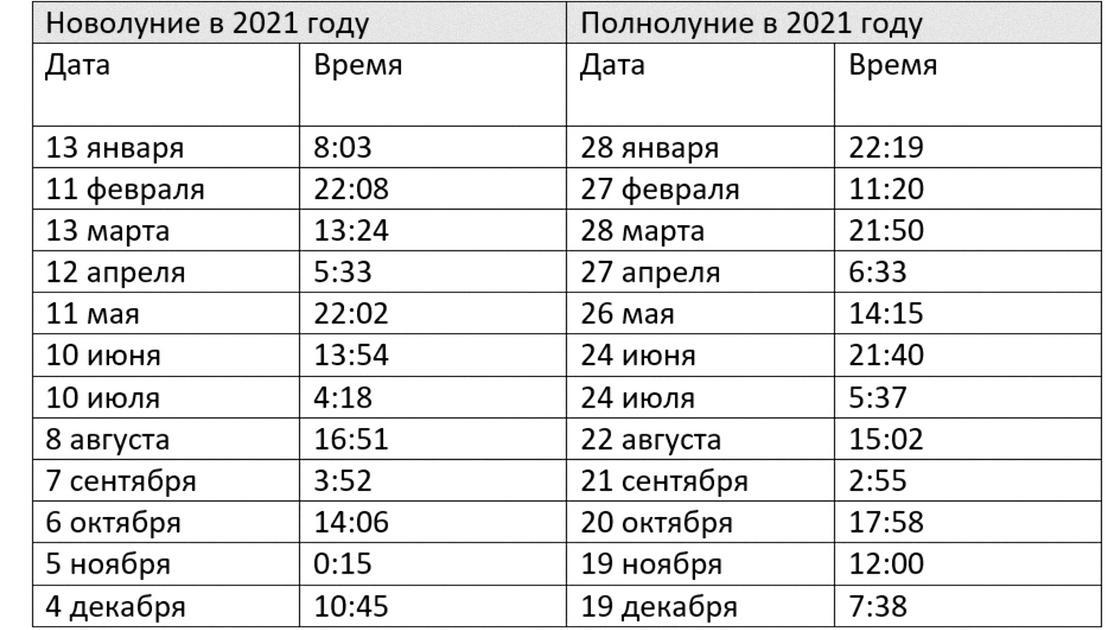 Таблица с указанными днями новолуния и полнолуния в 2021 году по месяцам
