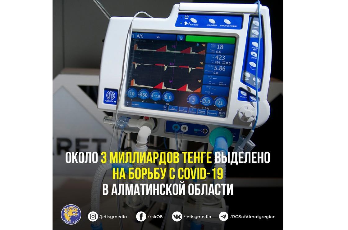 В Алматинской области на борьбу с COVID-19 выделено около 3 млрд тенге