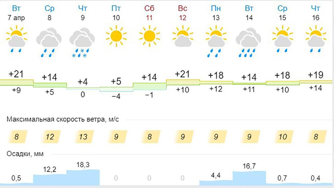 Снег и заморозки ожидаются в Алматы и Нур-Султане