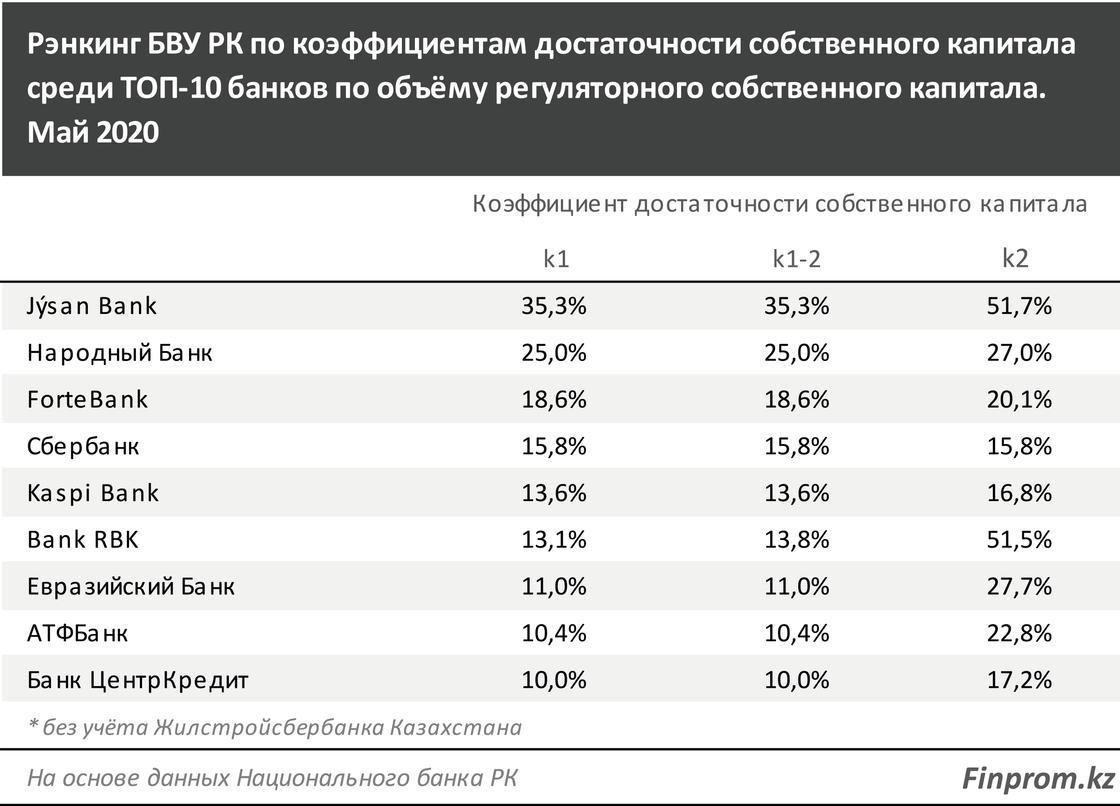 Собственный капитал банков РК увеличился до 4,6 триллиона тенге