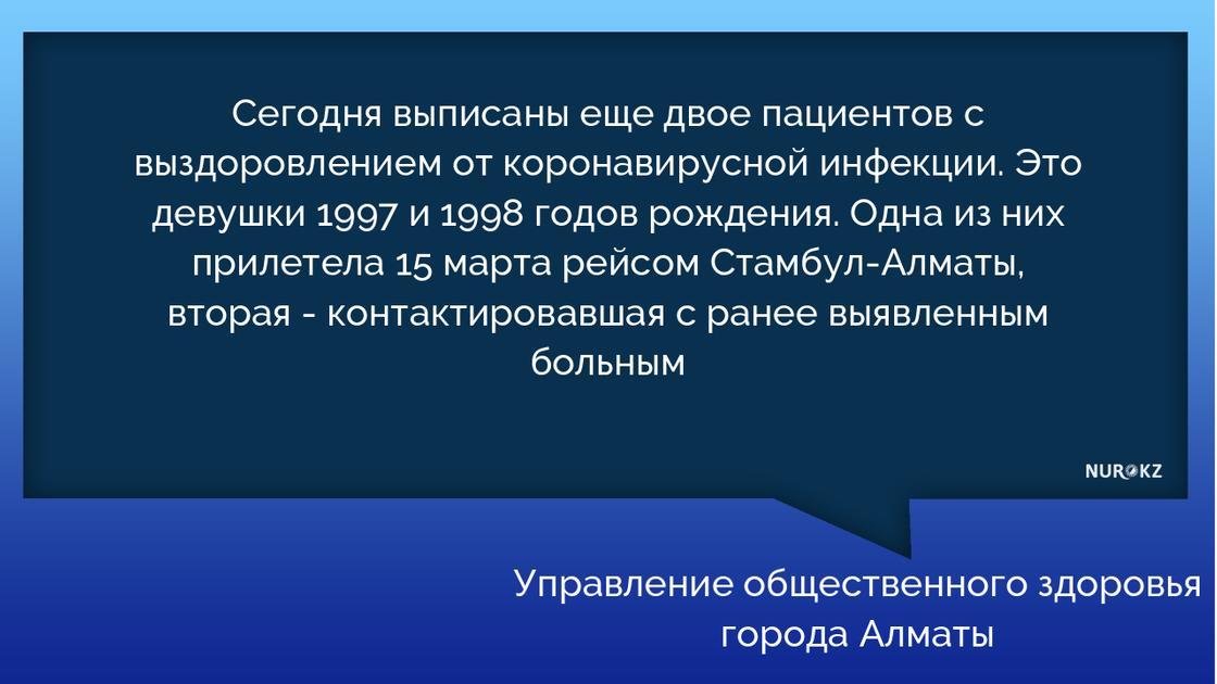 Два пациента излечились от коронавируса: всего в Алматы 116 больных