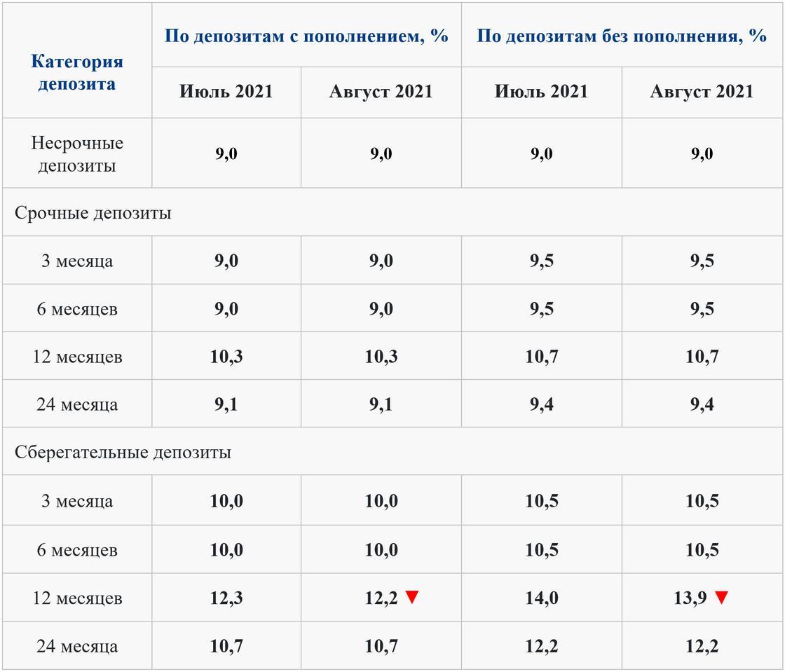 Максимальные ставки по депозитам на июль и август
