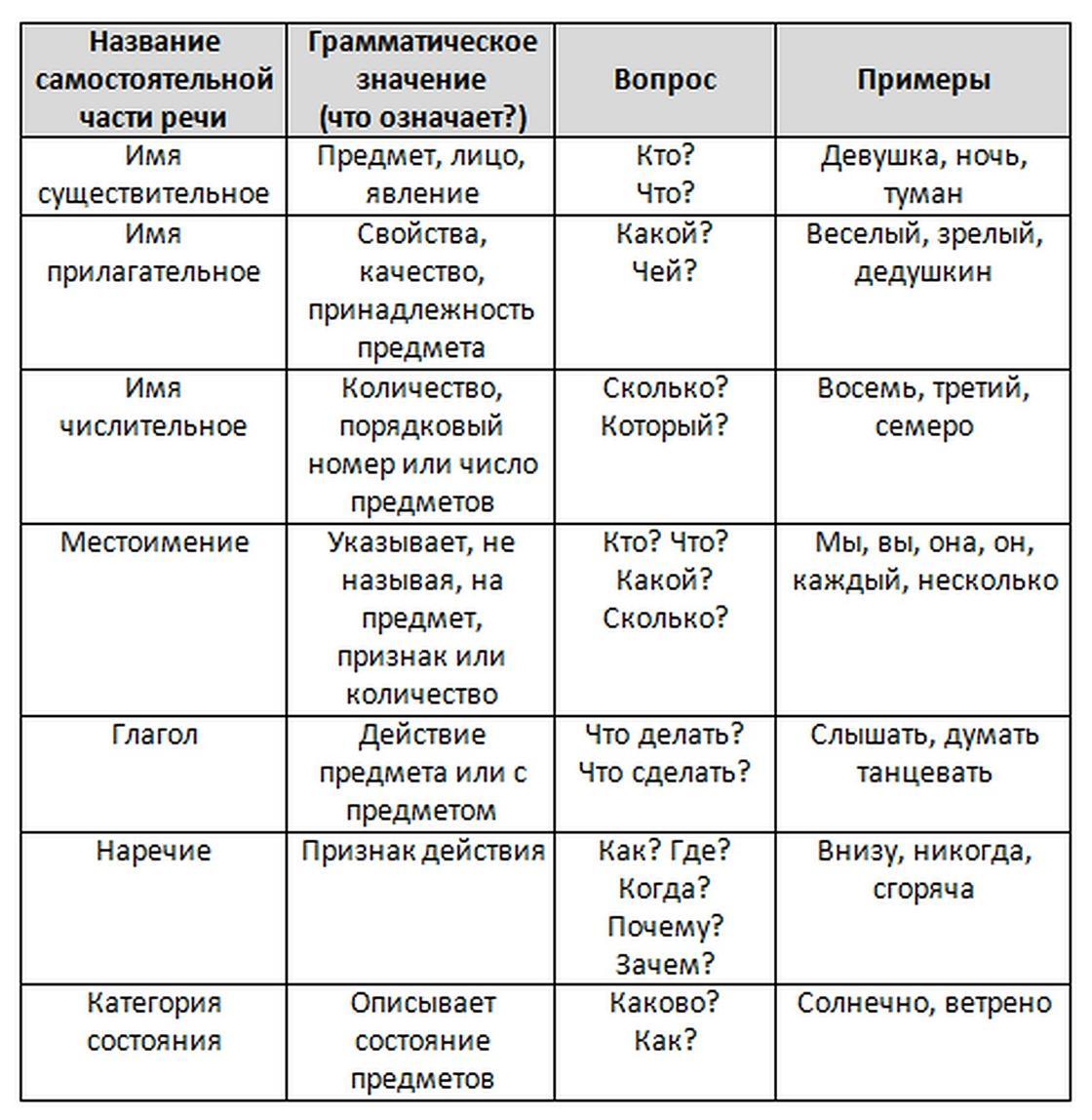 Самостоятельные части речи. Таблица