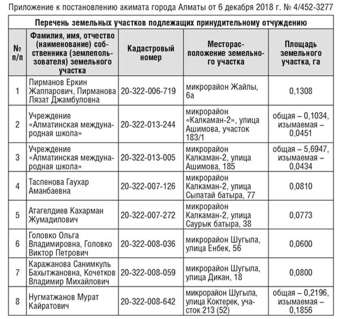 Опубликован список 45 участков, которые изымут для госнужд в Алматы