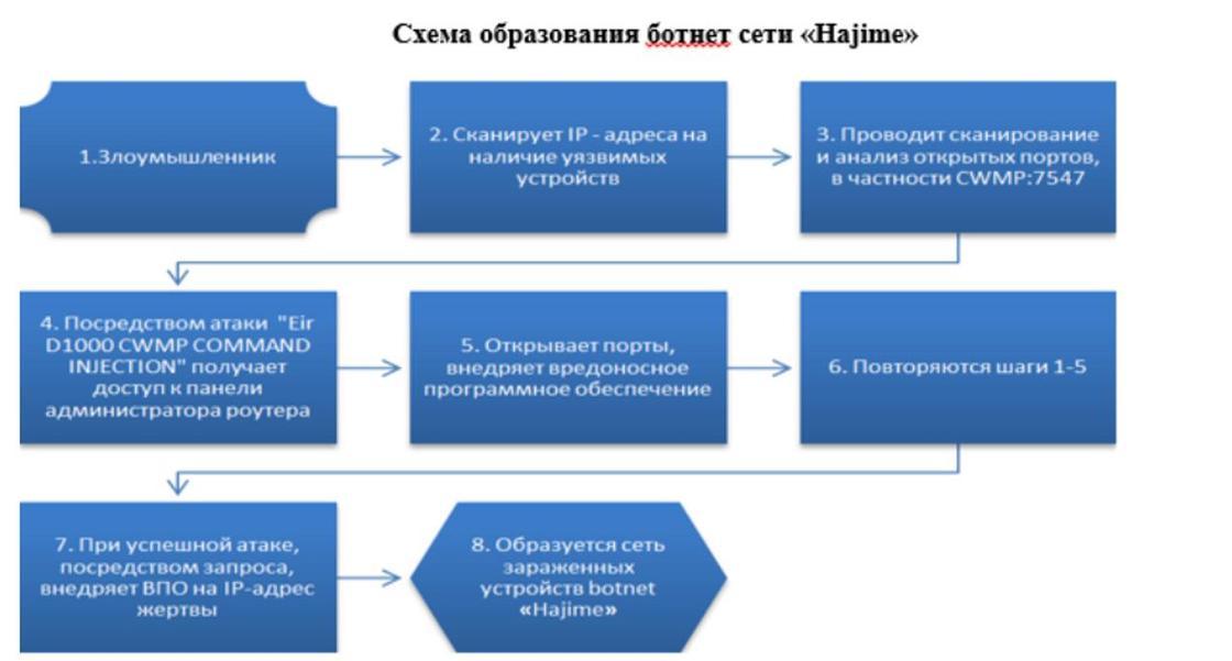 """Похищающий информацию с компьютеров ботнет """"Hajime"""" обнаружили в Казахстане"""